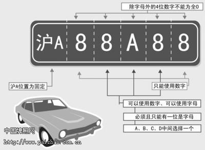 Record $11.000 for a License Plate in Shanghai