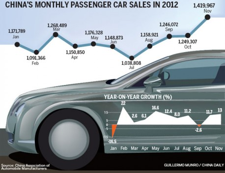 China car sales up 13% in November