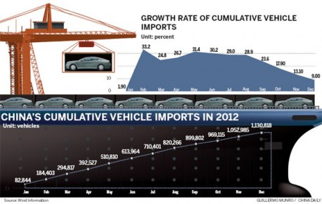china-car-import