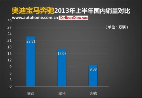 Germany's Big Three in China; Audi wins Again, Mercedes-Benz loses more