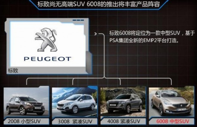 Peugeot developing mid-size 6008 SUV for the Chinese car market