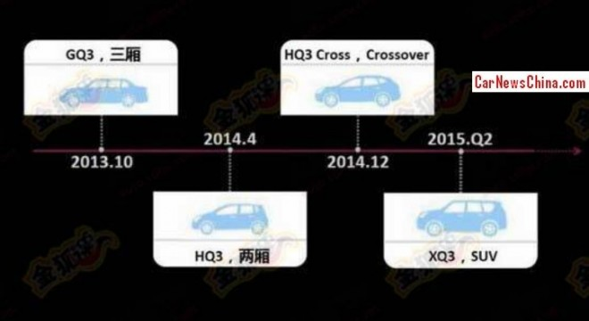 Qoros plans Crossover in Q4, new SUV for 2015