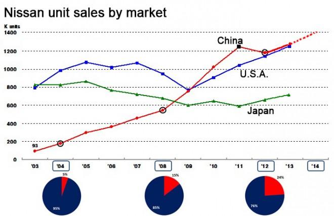 Nissan unit sales
