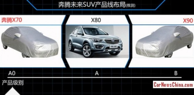 Besturn to launch two new SUV's by 2018