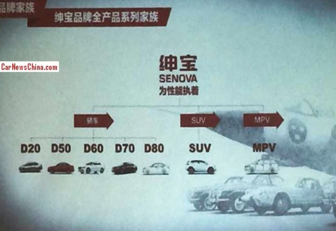 Beijing Auto Shenbao to launch two new sedans, SUV, and an MPV